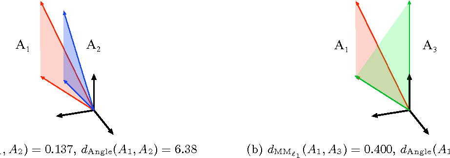 Figure 1 for An Empirical Comparison of Sampling Quality Metrics: A Case Study for Bayesian Nonnegative Matrix Factorization
