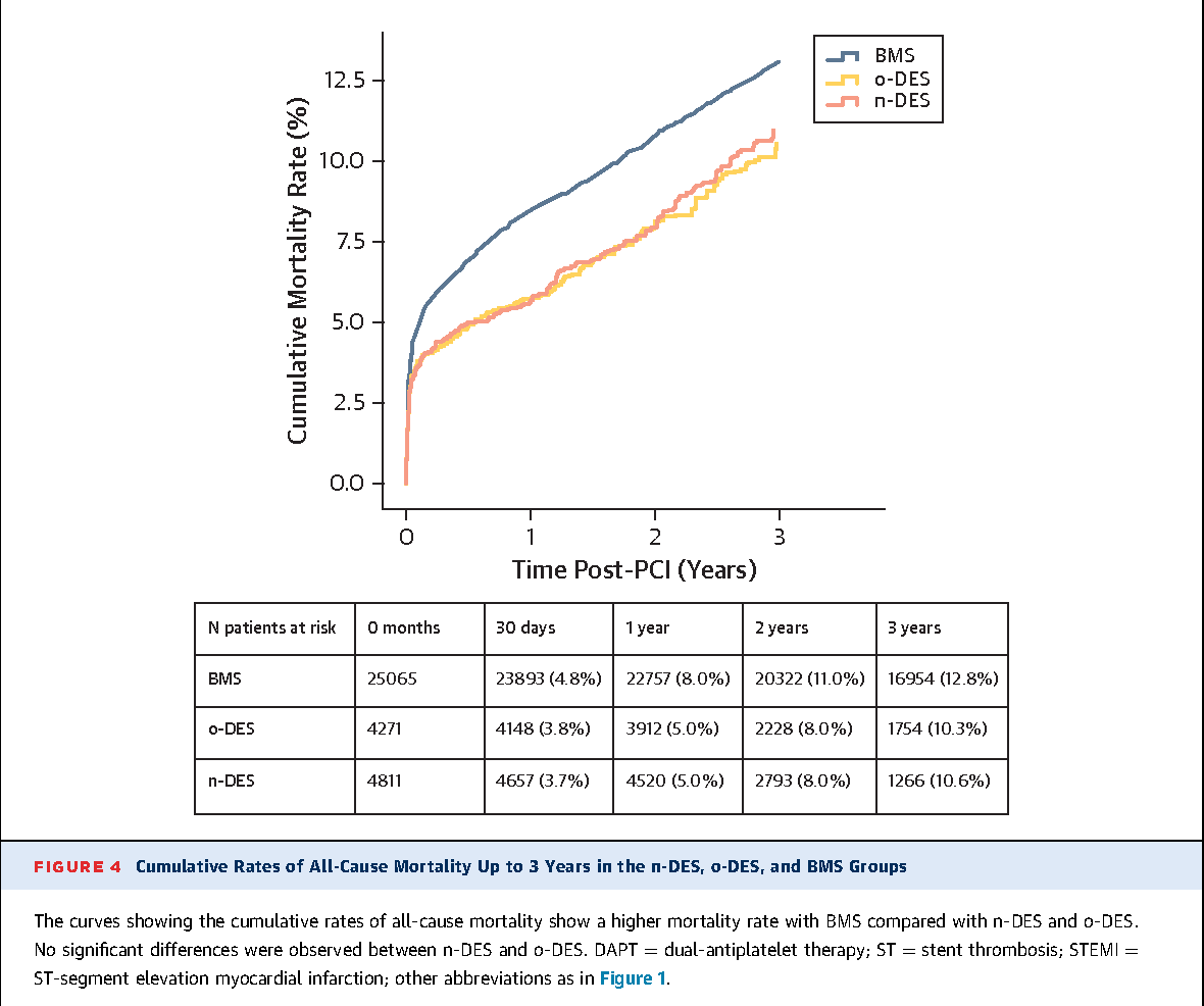 FIGURE 4 Cumulative Rates of All-Cause Mortality Up to 3 Years in the n-DES, o-DES, and BMS Groups