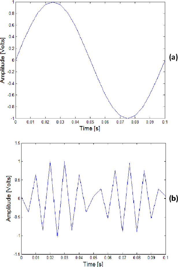 Figure 4 from Matlab-Simulink Implementation of a Memory