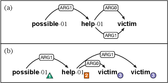Figure 1 for AMR Parsing as Sequence-to-Graph Transduction