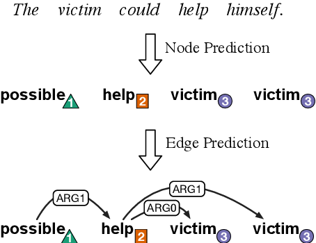 Figure 3 for AMR Parsing as Sequence-to-Graph Transduction