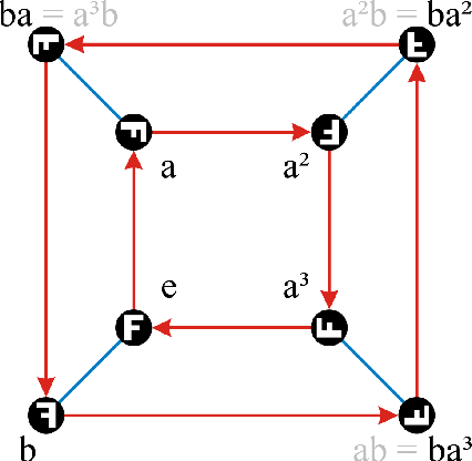 Figure 2 for Finite Group Equivariant Neural Networks for Games
