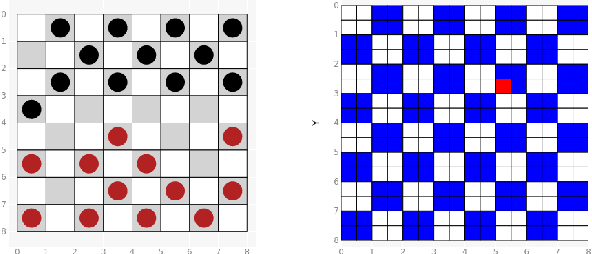 Figure 4 for Finite Group Equivariant Neural Networks for Games