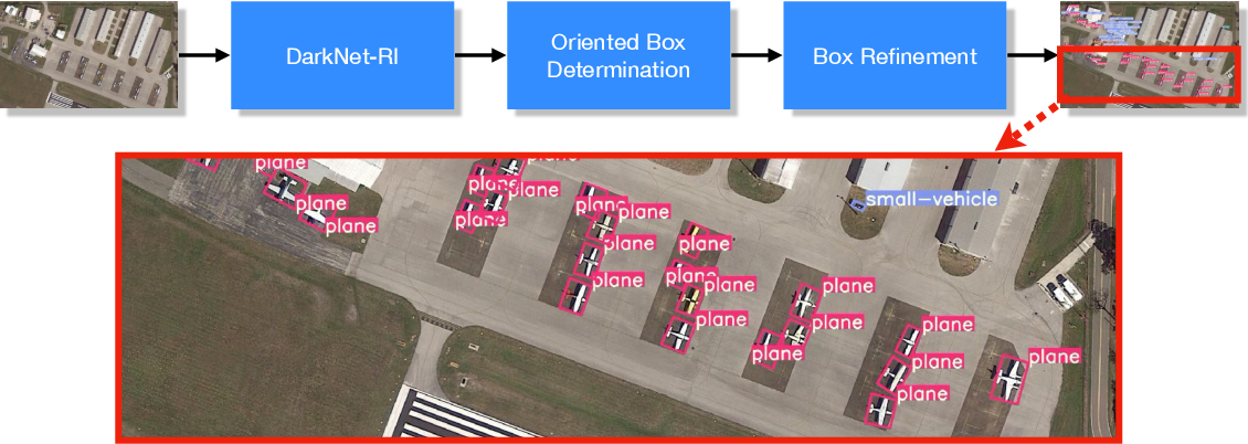 Figure 1 for Oriented Bounding Boxes for Small and Freely Rotated Objects