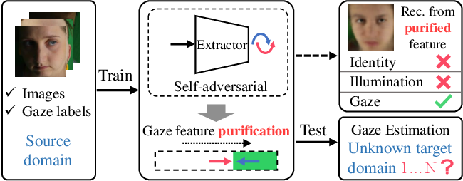 Figure 1 for PureGaze: Purifying Gaze Feature for Generalizable Gaze Estimation