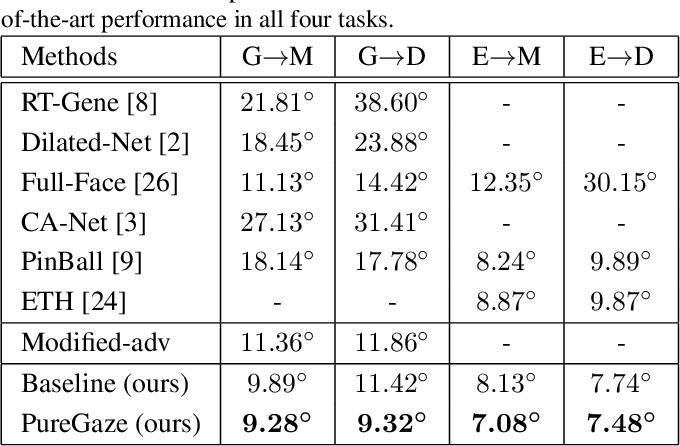 Figure 2 for PureGaze: Purifying Gaze Feature for Generalizable Gaze Estimation
