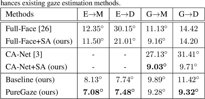 Figure 4 for PureGaze: Purifying Gaze Feature for Generalizable Gaze Estimation