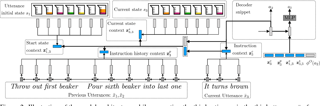 Figure 3 for Situated Mapping of Sequential Instructions to Actions with Single-step Reward Observation