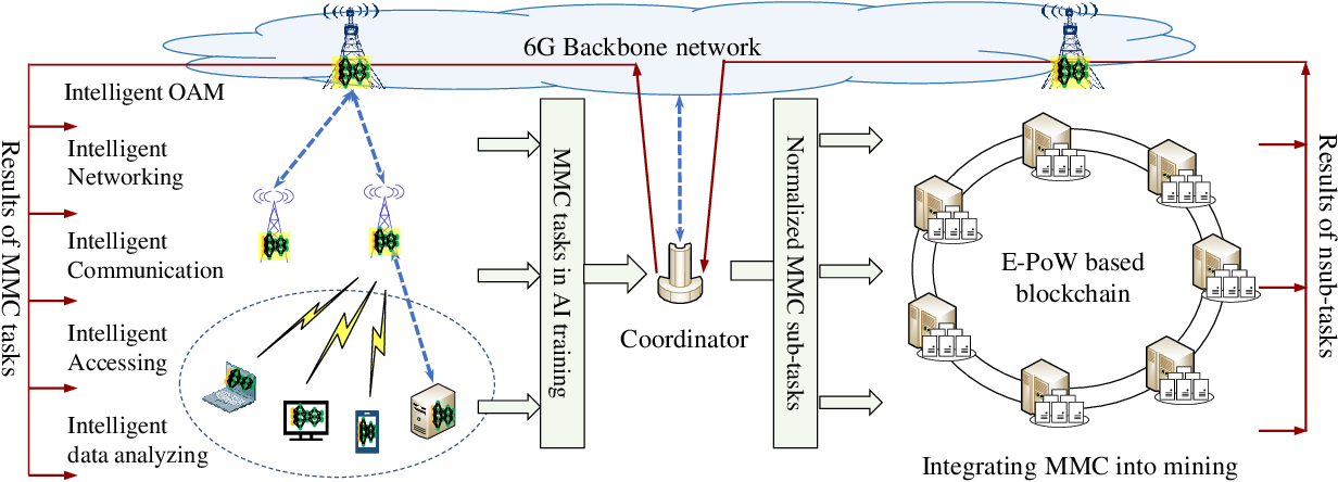 Figure 1 for Connecting AI Learning and Blockchain Mining in 6G Systems