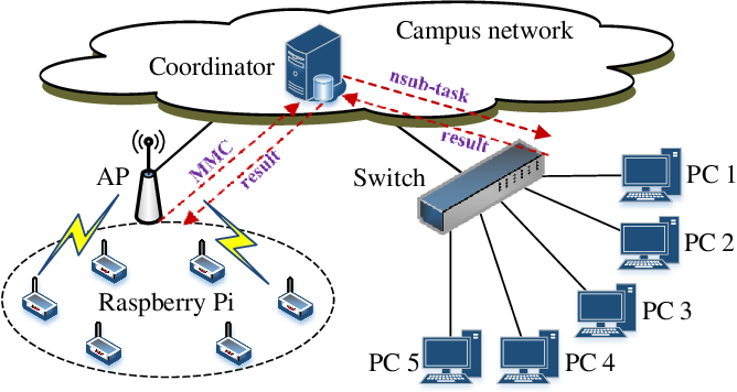 Figure 3 for Connecting AI Learning and Blockchain Mining in 6G Systems