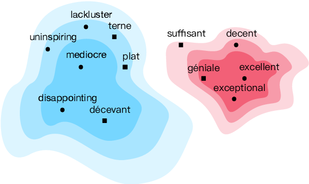 Figure 1 for Interactive Refinement of Cross-Lingual Word Embeddings