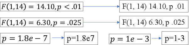 Figure 3 for Predicting the Reproducibility of Social and Behavioral Science Papers Using Supervised Learning Models