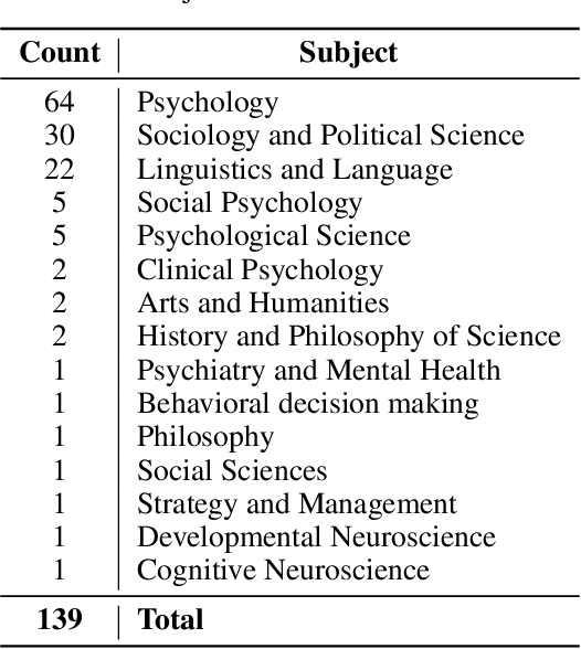Figure 4 for Predicting the Reproducibility of Social and Behavioral Science Papers Using Supervised Learning Models