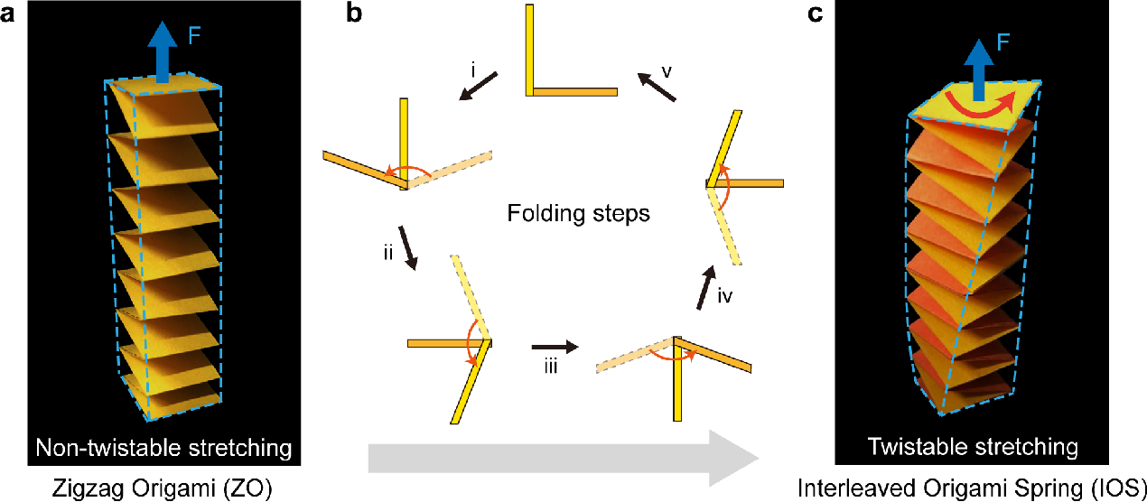 Figure 1 for Origami spring-inspired shape morphing for flexible robotics