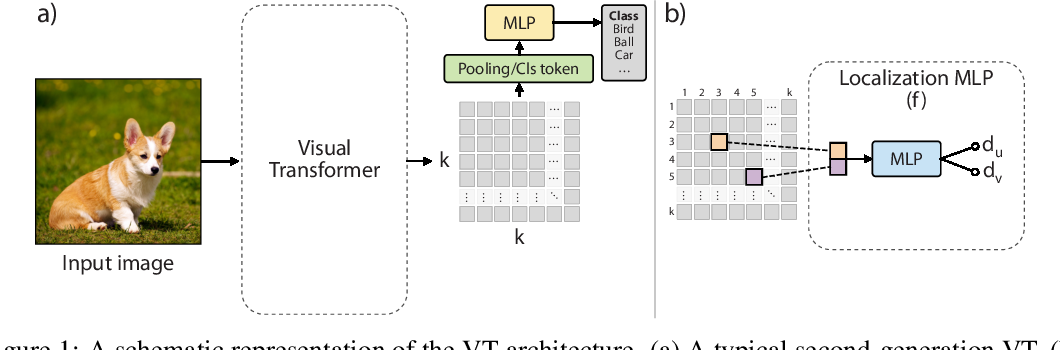 Figure 1 for Efficient Training of Visual Transformers with Small-Size Datasets