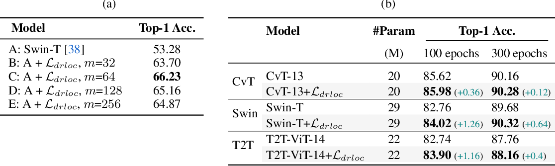 Figure 3 for Efficient Training of Visual Transformers with Small-Size Datasets