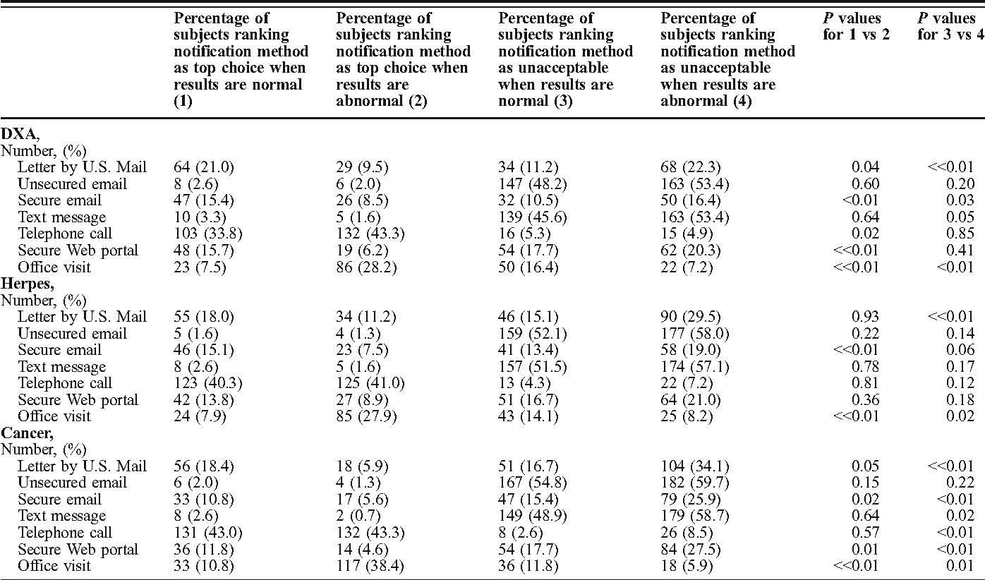 Table 1 from Patient Preferences for Test Result