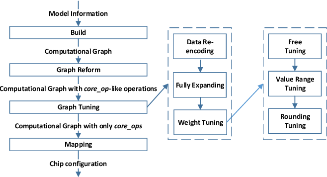 Figure 2 for Bridging the Gap Between Neural Networks and Neuromorphic Hardware with A Neural Network Compiler