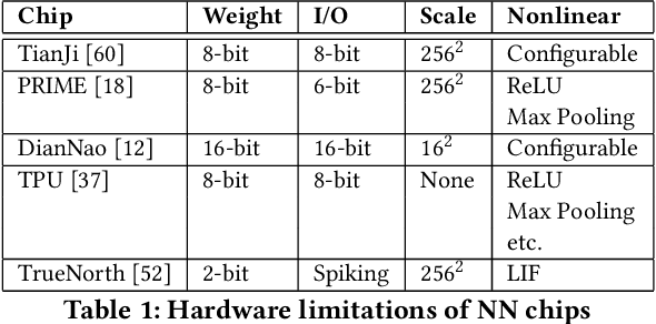 Figure 1 for Bridging the Gap Between Neural Networks and Neuromorphic Hardware with A Neural Network Compiler