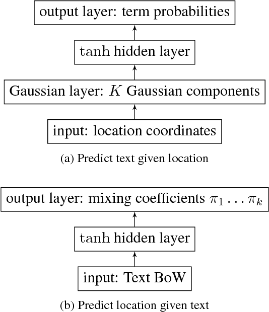 Figure 1 for Continuous Representation of Location for Geolocation and Lexical Dialectology using Mixture Density Networks