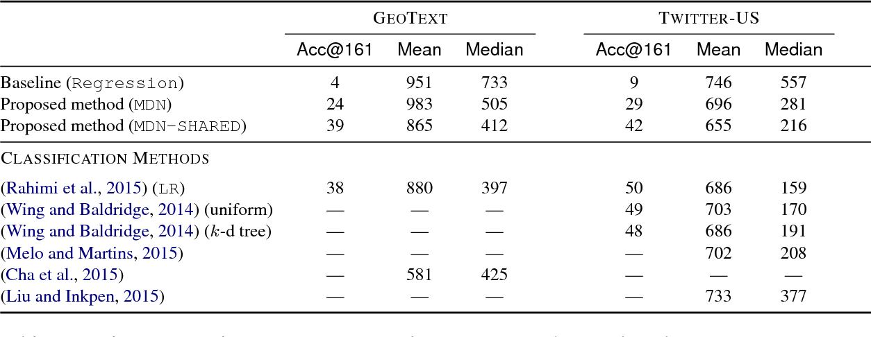 Figure 3 for Continuous Representation of Location for Geolocation and Lexical Dialectology using Mixture Density Networks