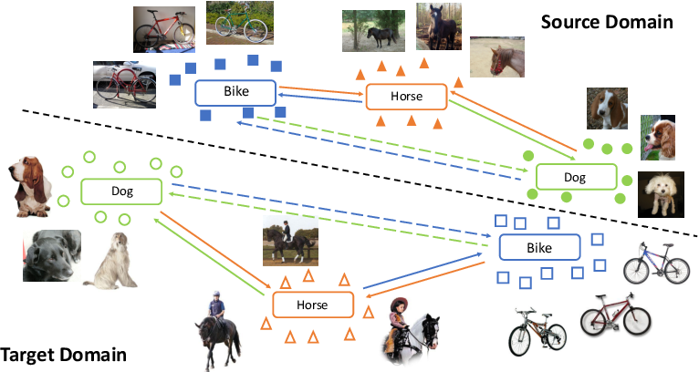Figure 1 for Adversarial Domain Adaptation Being Aware of Class Relationships