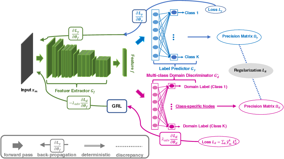 Figure 3 for Adversarial Domain Adaptation Being Aware of Class Relationships