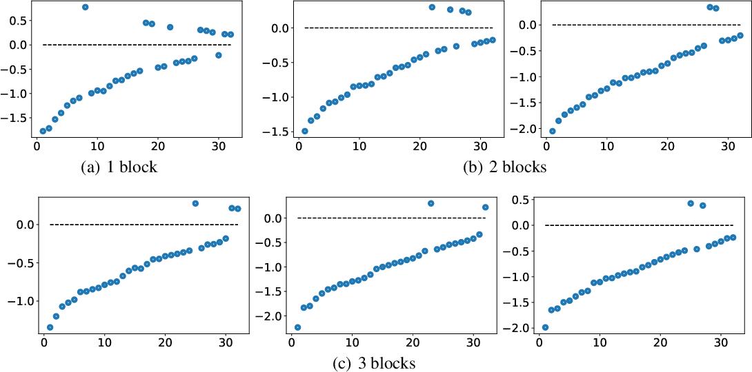 Figure 1 for Nonlocal Neural Networks, Nonlocal Diffusion and Nonlocal Modeling