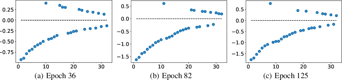 Figure 3 for Nonlocal Neural Networks, Nonlocal Diffusion and Nonlocal Modeling
