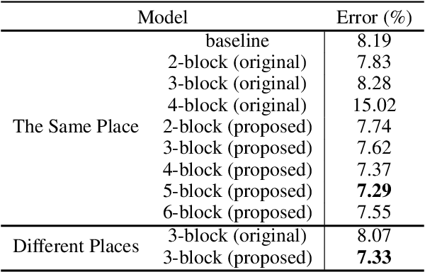 Figure 2 for Nonlocal Neural Networks, Nonlocal Diffusion and Nonlocal Modeling