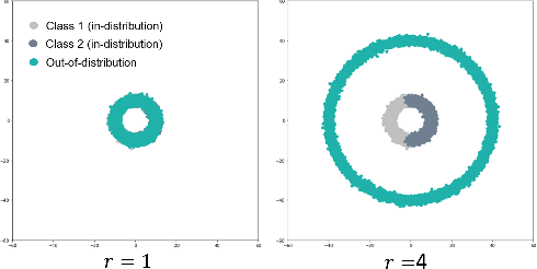 Figure 1 for Evaluation of Out-of-Distribution Detection Performance of Self-Supervised Learning in a Controllable Environment