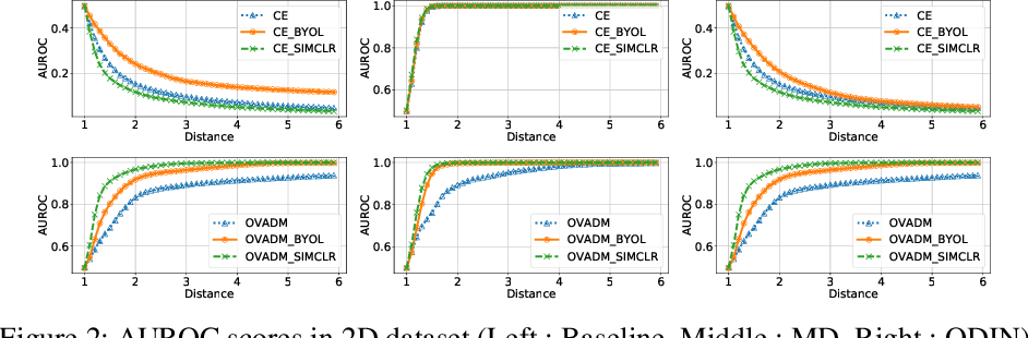 Figure 3 for Evaluation of Out-of-Distribution Detection Performance of Self-Supervised Learning in a Controllable Environment