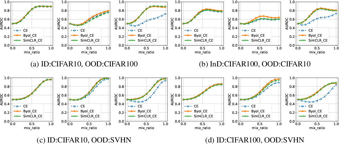 Figure 4 for Evaluation of Out-of-Distribution Detection Performance of Self-Supervised Learning in a Controllable Environment