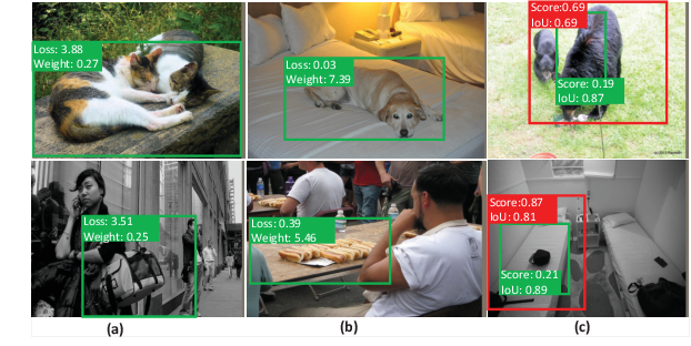 Figure 1 for Learning a Unified Sample Weighting Network for Object Detection