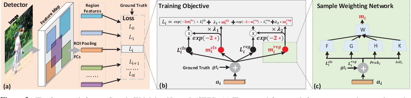 Figure 3 for Learning a Unified Sample Weighting Network for Object Detection