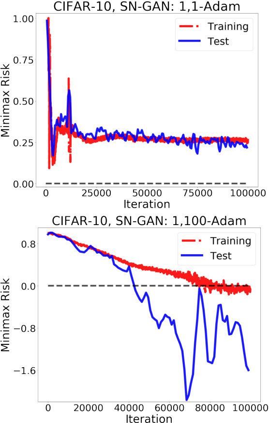 Figure 2 for Train simultaneously, generalize better: Stability of gradient-based minimax learners