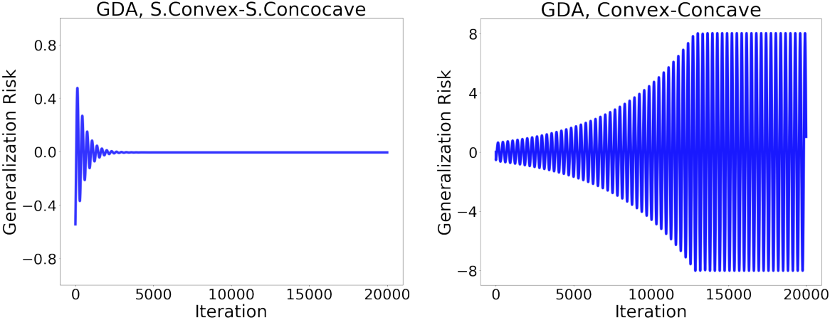 Figure 3 for Train simultaneously, generalize better: Stability of gradient-based minimax learners