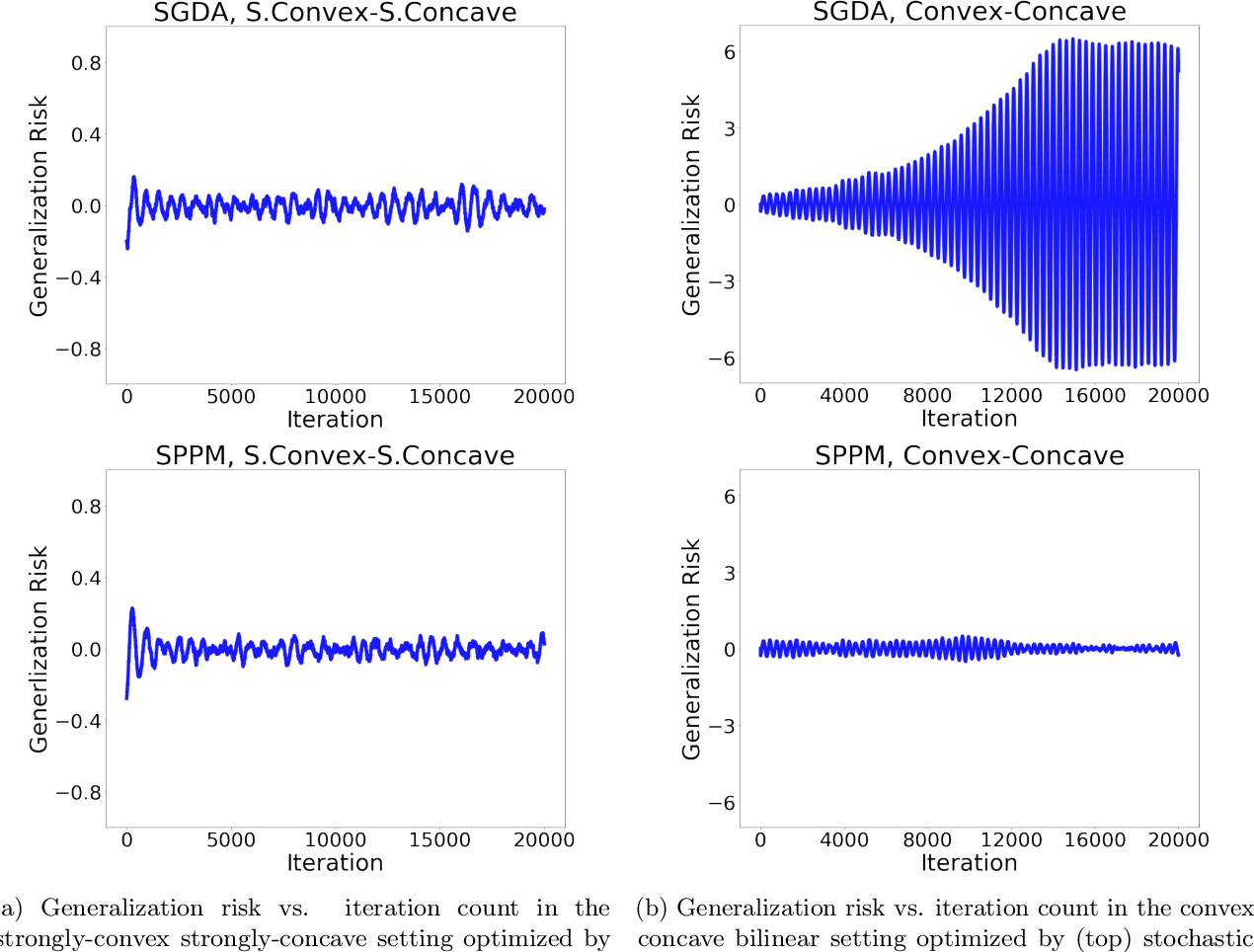 Figure 1 for Train simultaneously, generalize better: Stability of gradient-based minimax learners