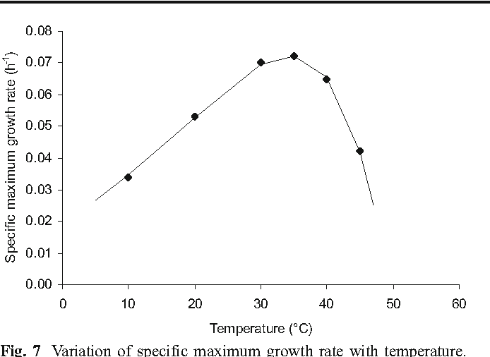 Biomass And Lutein Productivity Of Scenedesmus Almeriensis