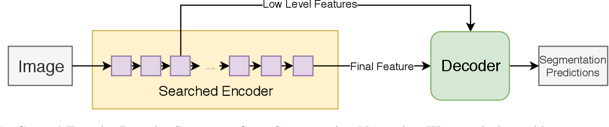 Figure 1 for SqueezeNAS: Fast neural architecture search for faster semantic segmentation