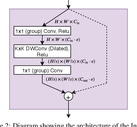 Figure 3 for SqueezeNAS: Fast neural architecture search for faster semantic segmentation
