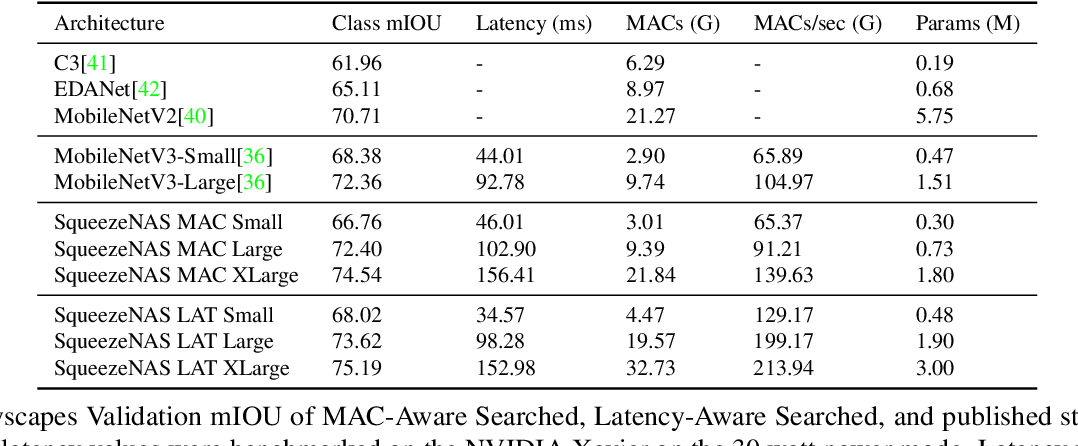 Figure 2 for SqueezeNAS: Fast neural architecture search for faster semantic segmentation