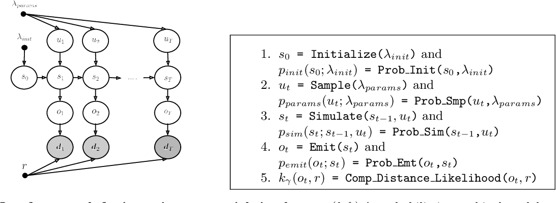 Figure 1 for Automatic Inference for Inverting Software Simulators via Probabilistic Programming