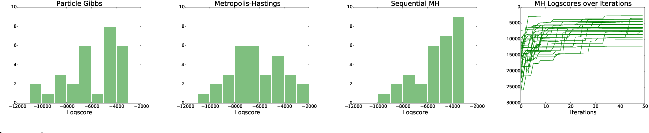 Figure 4 for Automatic Inference for Inverting Software Simulators via Probabilistic Programming