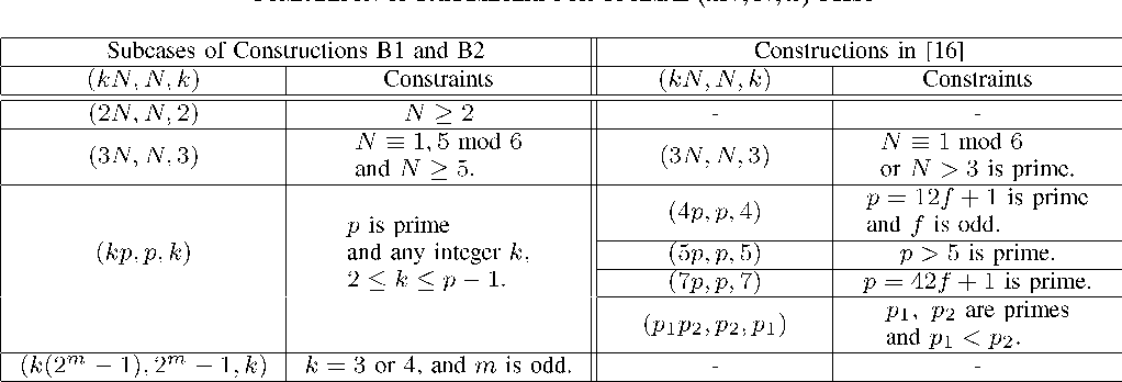 TABLE I COMPARISON OF PARAMETERS FOR OPTIMAL -FHSS