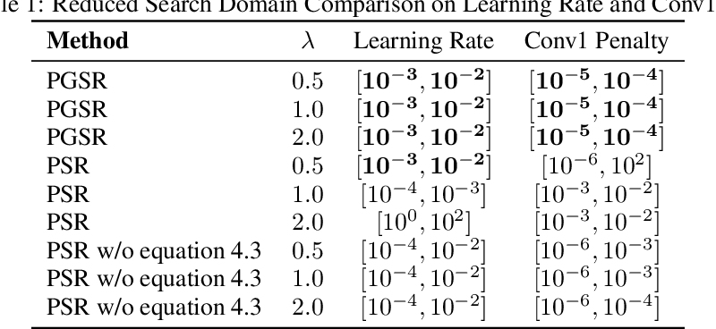 Figure 2 for Hyperparameter Optimization in Neural Networks via Structured Sparse Recovery