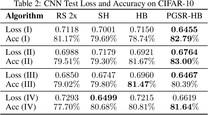 Figure 3 for Hyperparameter Optimization in Neural Networks via Structured Sparse Recovery