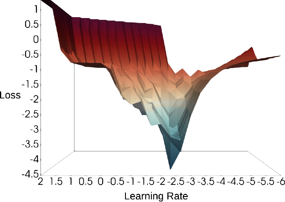 Figure 4 for Hyperparameter Optimization in Neural Networks via Structured Sparse Recovery