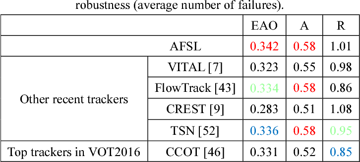 Figure 4 for Adversarial Feature Sampling Learning for Efficient Visual Tracking
