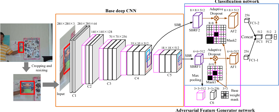 Figure 1 for Adversarial Feature Sampling Learning for Efficient Visual Tracking
